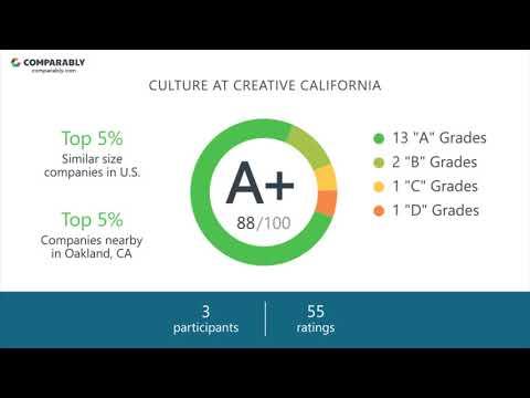 Creative California Employee Reviews - Q3 2018