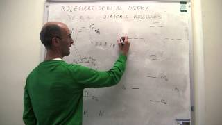 Molecular Orbital Theory. C2, N2, O2 and F2 molecules