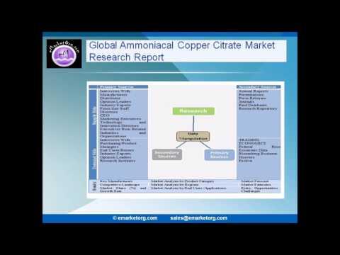 Ammoniacal Copper Citrate Market Research Reports & Industry Analysis