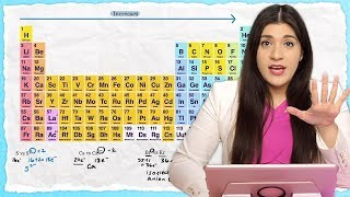 Periodic Trends: Electronegativity, Ionization Energy, Atomic Radius - TUTOR HOTLINE