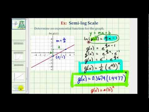 Ex:  Find an Exponential Function for a Semi-Log Graph