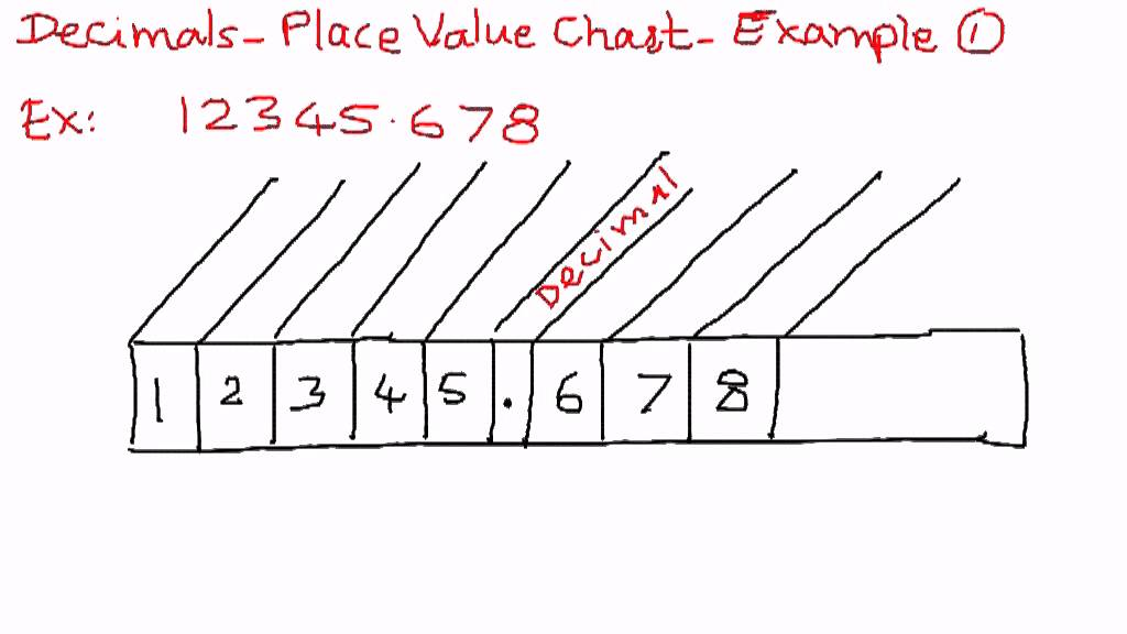Decimals Place Value Chart Example 1 Youtube