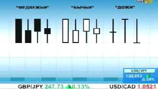 Анализ графиков японских свечей. Трейдинг для начинающих.