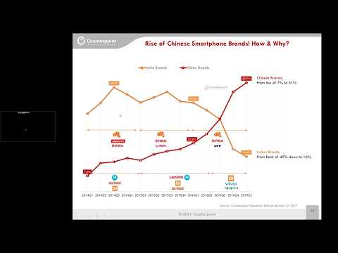 ETTelecom Webinar : Analyzing the Growth of Chinese Mobile Phones Brands in India