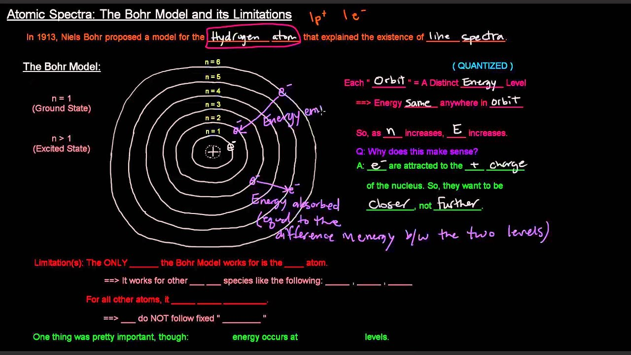 Bohr diagrams khan academy simple electronic circuits atomic spectra part 2 of 2 the bohr model and its limitations rh youtube com carbon bohr diagram lithium bohr diagram ccuart Choice Image