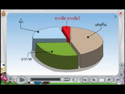 สื่อการเรียนรู้ วิชา วิทยาศาสตร์  ป.1  เรื่อง องค์ประกอบของดิน