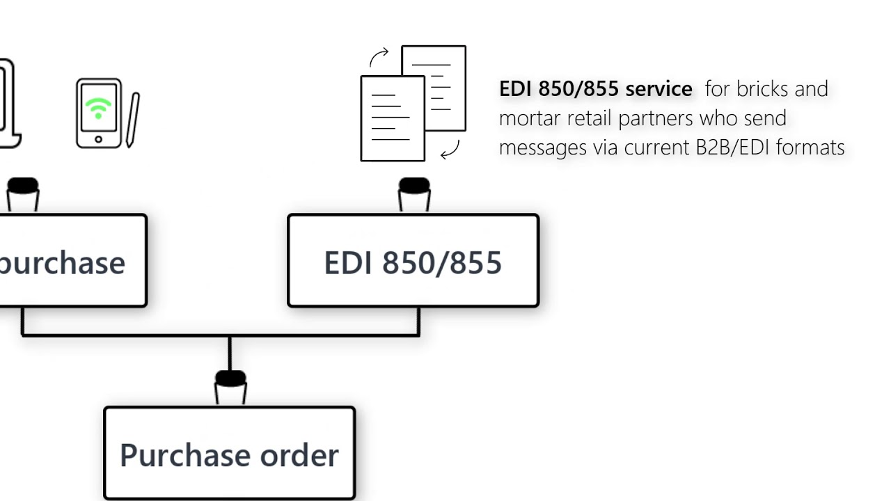 EDI and API-led connectivity