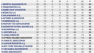 Spor Toto Süper Lig 33.Hafta Puan Durumu - Toplu Sonuçlar - Fikstür 2019-20