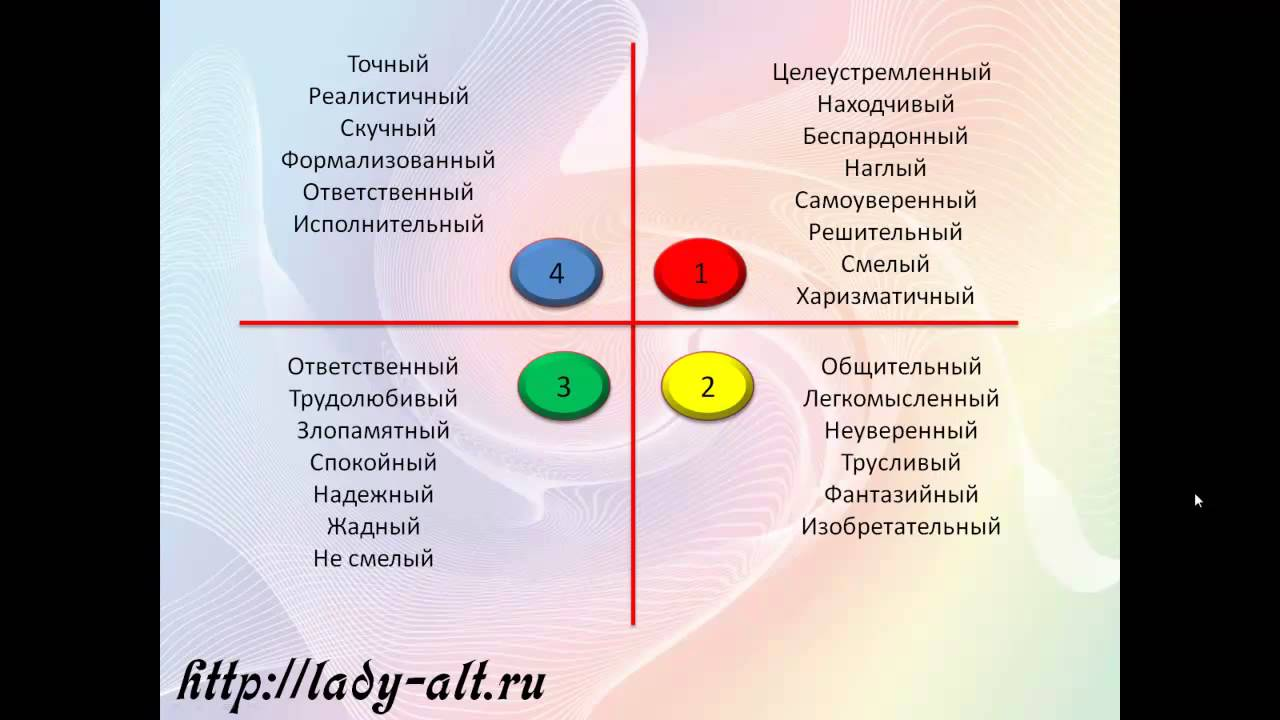 Характеры человека по цветам