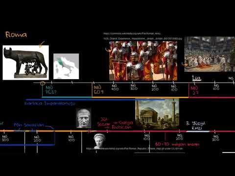 Antik Romaya Genel