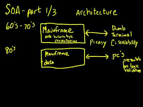 Understanding Oracle SOA - Part 1 - Architecture