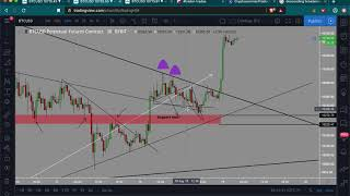 Bitcoin Trading Analysis | Focus on trading technicals not price | Easy money