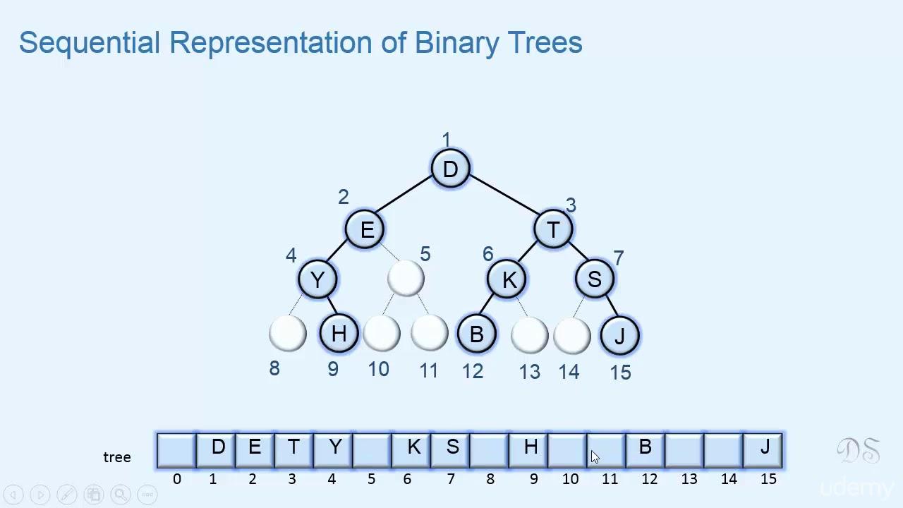 005 Array Representation Of Binary Trees