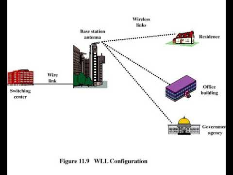 [SCHEMATICS_4HG]  cordless systems and wireless local loop - YouTube | Wireless Local Loop Diagram |  | YouTube