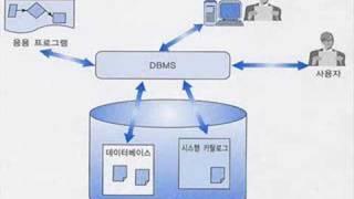 [IT 용어 동영상] ERP: Enterprise Resource Planning(전사적 자원 관리)