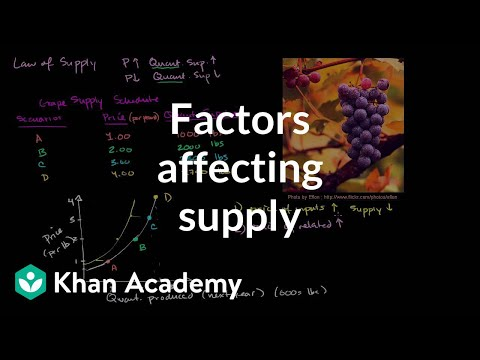 Factors affecting supply | Supply, demand, and market equilibrium | Microeconomics | Khan Academy