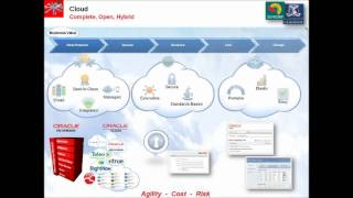 Oracle Fusion Middleware Overview