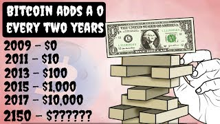 What Will Happen to Bitcoin in 100 Years