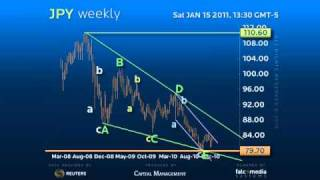 Monthly-Weekly Forex Trading Strategy JPY - Setting a Long Term Bottom