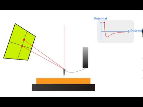 AFM Principle - How AFM Works