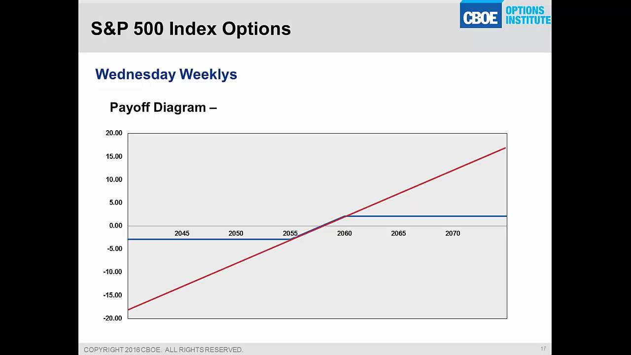 Introducing CBOE SPX Options and Trading Strategies Using OptionsCity Metro