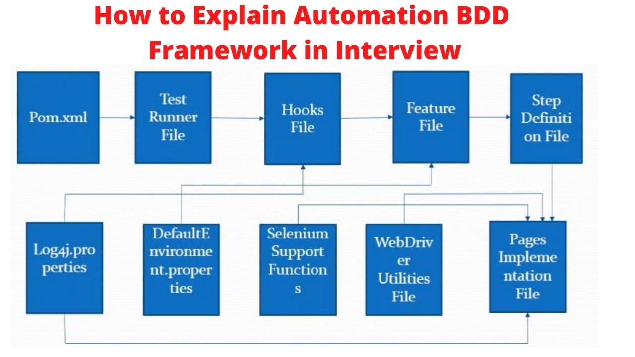 Download Develop BDD Automation Framework from Scratch  Selenium Java   Explaining BDD Framework Architecture