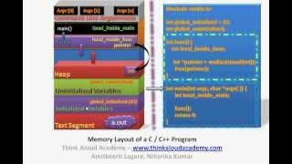 C Programming Tutorial 1 : Memory Layout of a C / C++ Program : Think Aloud Academy