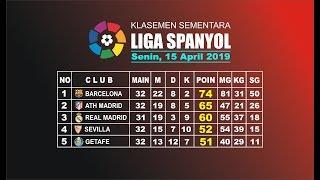 Download Video Klasemen dan Top skor Sementara LIGA SPANYOL Hari ini 15 April 2019 MP3 3GP MP4