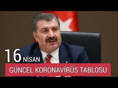16 Nisan 2021 Güncel Koronavirüs Tablosu - Bugünkü Vaka Sayısı