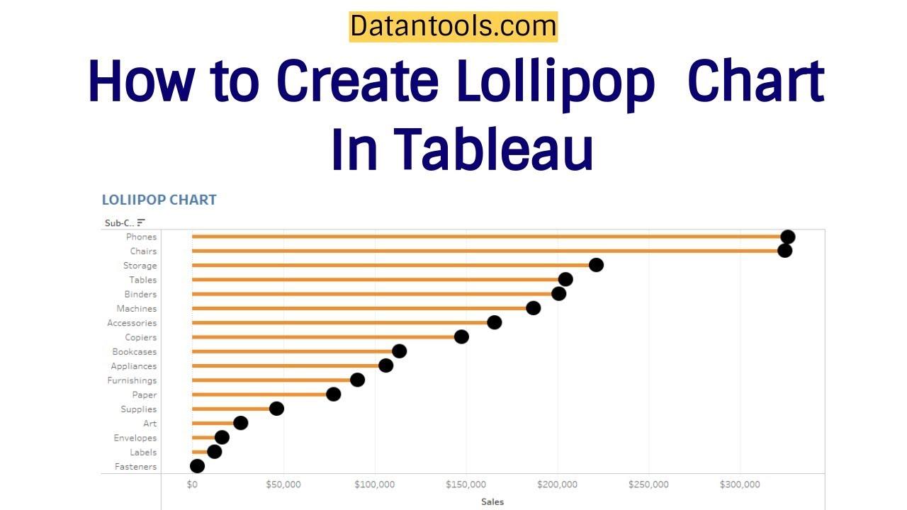 Lolipop Chart in Tableau | Tableau Charts - Tableau Tutorials