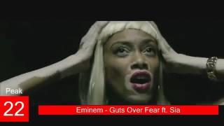 Sia Billboard Chart History