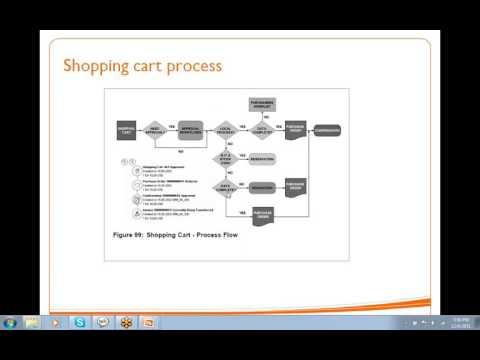 SAP SRM - Class2 Shopping Cart