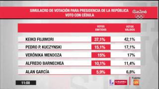 Elecciones 2016: Mira los resultados de la última encuesta de GFK