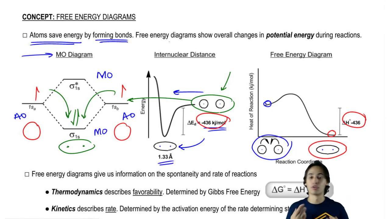 Introduction to free energy diagrams youtube introduction to free energy diagrams pooptronica
