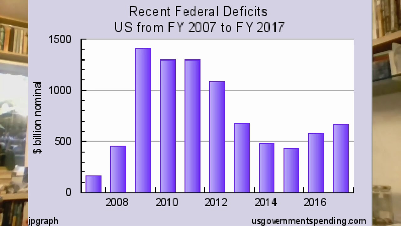 US Federal Deficit for FY2019 will be $1,092 billion