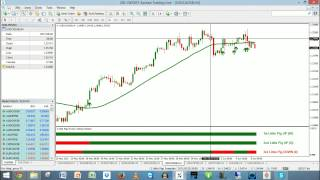 3 Little Pigs And NITS #Forex Swing And Trend Trading Live - 8-Jun-2015