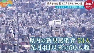 【感染再拡大】広島県内で約2ヶ月ぶりに新規感染者50人超え【新型コロナ】