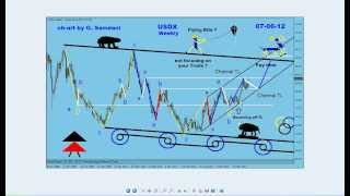 My Forex  Magic Wave. EUR-USD Possible Trade for early Next Week By G. Samdani