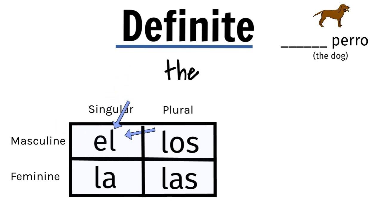Download Definite/indefinite articles in Spanish beginner explanation: artículos definidos/indefinidos, el la