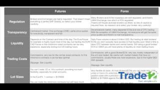 Forex vs  Futures difference by Trade12