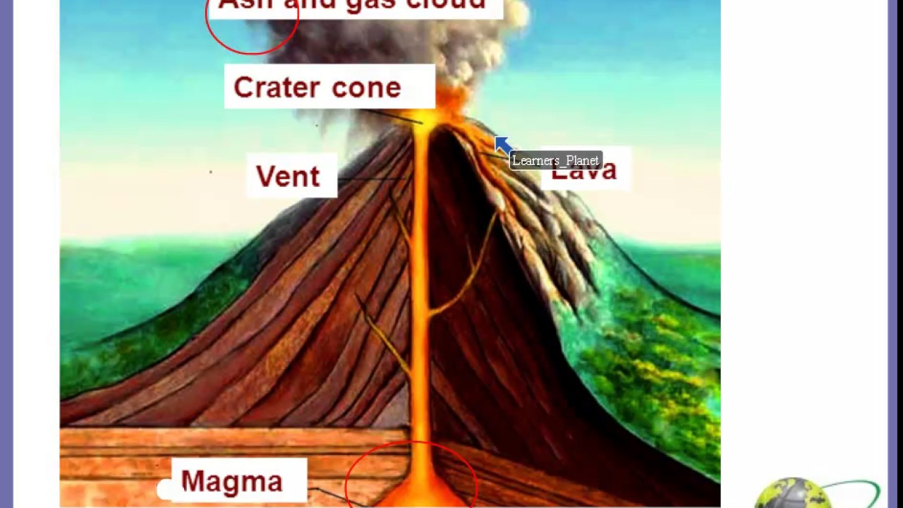 small resolution of Class 5 Science Volcanoes