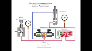 Гидрозамок - басқарылатын клапан