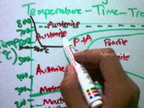 Diagram fase dan diagram ttt ttt diagram part 4 of 4 youtube ccuart Image collections