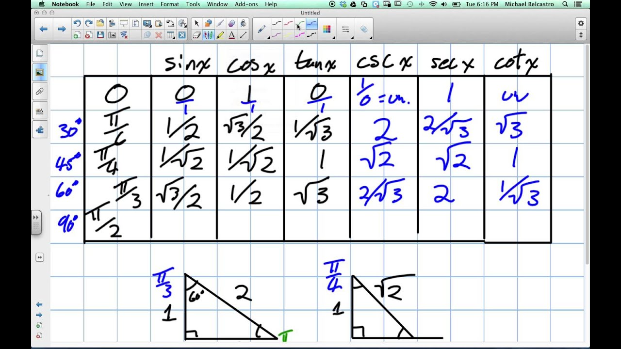 Graphing trig functions worksheet 4 reciprocal graphs