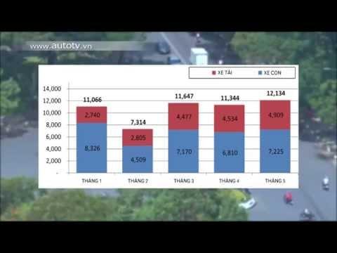 Sôi động thị trường ôtô Việt trong tháng 5