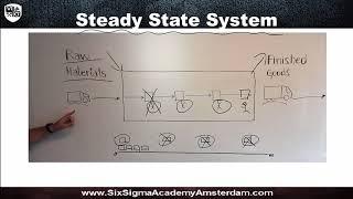 Little's Law (Lean Six Sigma certification course)