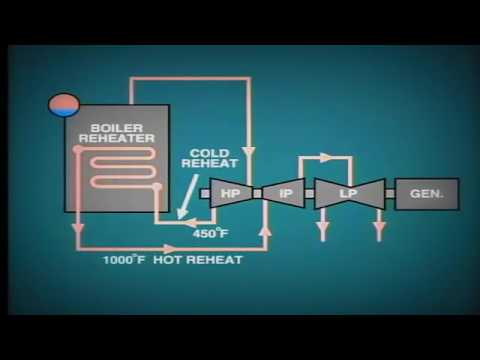 Steam power and Co Generation 7 (Plant Auxiliary Systems - Steam System)