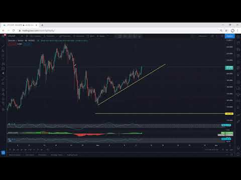 Litecoin Technical Analysis for March 12, 2021 - LTC - PRICE UPDATE