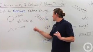 Charge Transfer - Electroscope