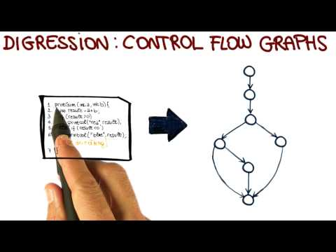 Control Flow Graphs - Georgia Tech - Software Development Process